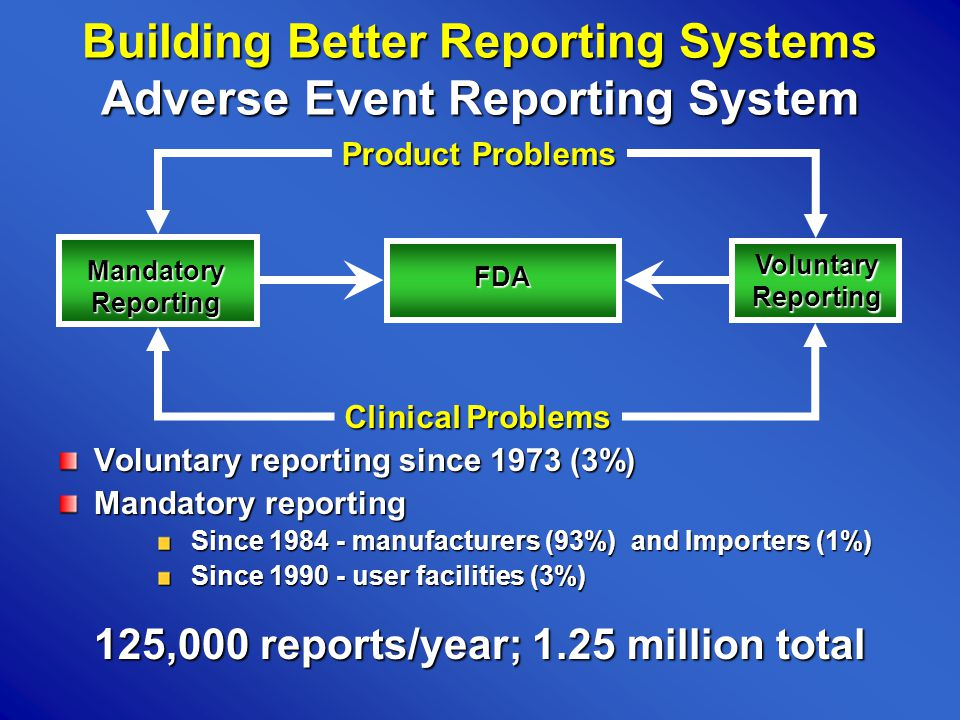 Building Better Reporting Systems Adverse Event Reporting System Voluntary reporting since 1973 (3%) Mandatory reporting Since 1984 - manufacturers (93%) and Importers (1%) Since 1990 - user facilities (3%) 125,000 reports/year; 1.25 million total MandatoryReporting FDA VoluntaryReporting Product Problems Clinical Problems