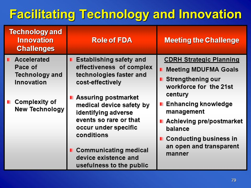 79 Facilitating Technology and Innovation Technology and Innovation Challenges Role of FDA Meeting the Challenge Accelerated Pace of Technology and Innovation Complexity of New Technology Establishing safety and effectiveness of complex technologies faster and cost-effectively Assuring postmarket medical device safety by identifying adverse events so rare or that occur under specific conditions Communicating medical device existence and usefulness to the public CDRH Strategic Planning Meeting MDUFMA Goals Strengthening our workforce for the 21st century Enhancing knowledge management Achieving pre/postmarket balance Conducting business in an open and transparent manner