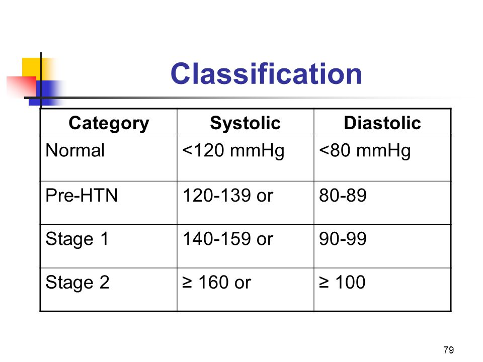 79 Classification CategorySystolicDiastolic Normal<120 mmHg<80 mmHg Pre-HTN120-139 or80-89 Stage 1140-159 or90-99 Stage 2 160 or 100