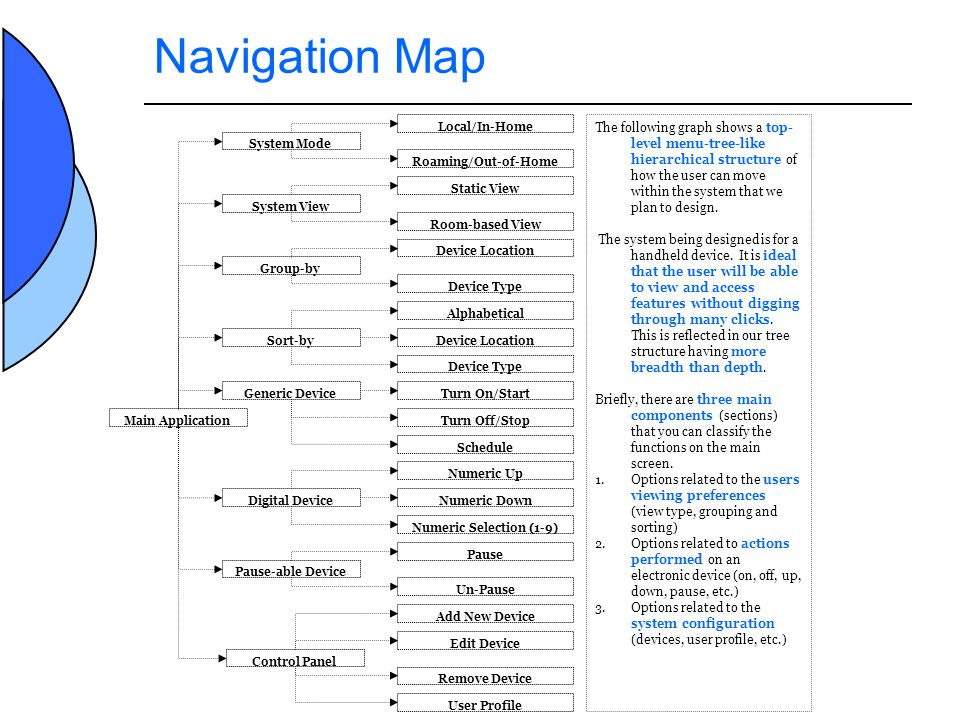 Navigation Map Main Application System Mode Roaming/Out-of-Home Local/In-Home System View Room-based View Static View Group-by Device Type Device Location Sort-by Device Type Alphabetical Device Location Control Panel Remove Device Add New Device Edit Device User Profile Generic Device Schedule Turn On/Start Turn Off/Stop Digital Device Numeric Selection (1-9) Numeric Up Numeric Down Pause-able Device Un-Pause Pause The following graph shows a top- level menu-tree-like hierarchical structure of how the user can move within the system that we plan to design.