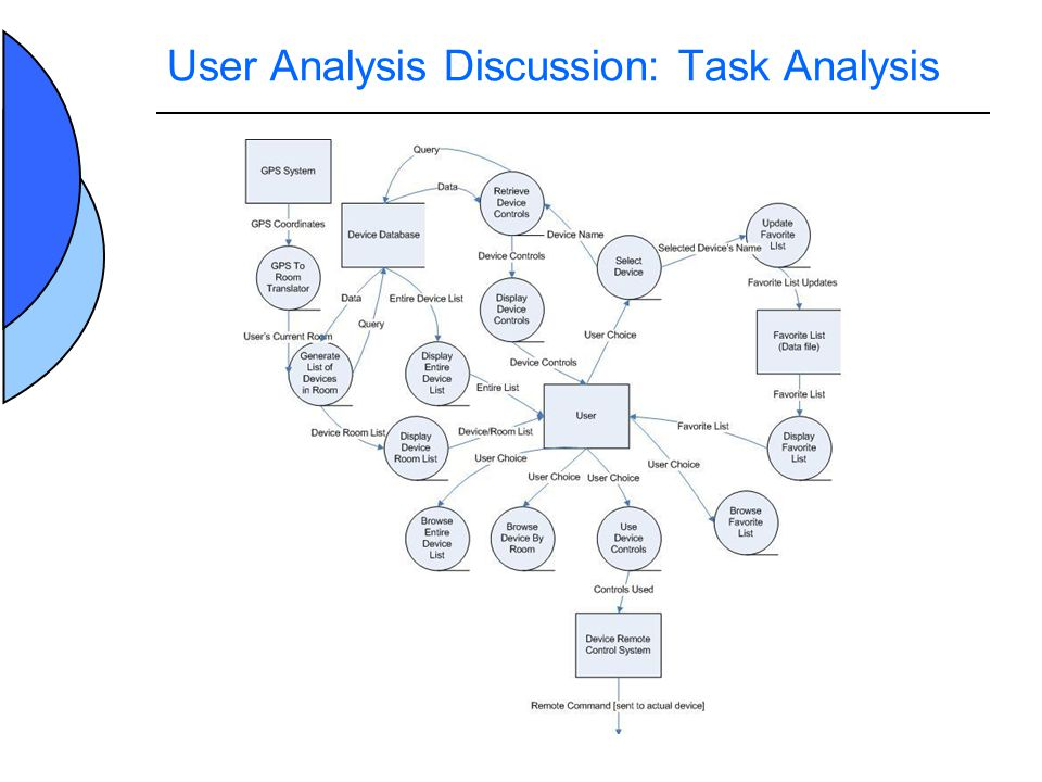 User Analysis Discussion: Environment Most commonly will be used in the comfort of ones home.