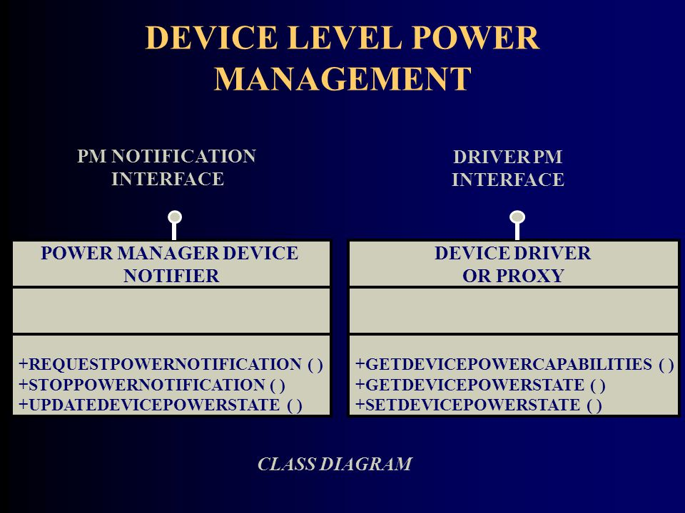 DEVICE LEVEL POWER MANAGEMENT CLASS DIAGRAM POWER MANAGER DEVICE NOTIFIER +REQUESTPOWERNOTIFICATION ( ) +STOPPOWERNOTIFICATION ( ) +UPDATEDEVICEPOWERSTATE ( ) PM NOTIFICATION INTERFACE DEVICE DRIVER OR PROXY +GETDEVICEPOWERCAPABILITIES ( ) +GETDEVICEPOWERSTATE ( ) +SETDEVICEPOWERSTATE ( ) DRIVER PM INTERFACE
