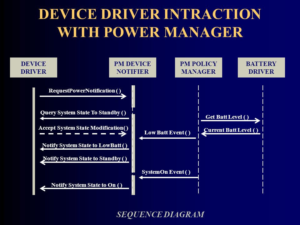 DEVICE DRIVER INTRACTION WITH POWER MANAGER PM DEVICE NOTIFIER DEVICE DRIVER PM POLICY MANAGER BATTERY DRIVER RequestPowerNotification ( ) Query System State To Standby ( ) Accept System State Modification( ) Notify System State to LowBatt ( ) Notify System State to Standby ( ) Low Batt Event ( ) SystemOn Event ( ) Notify System State to On ( ) Get Batt Level ( ) Current Batt Level ( ) SEQUENCE DIAGRAM