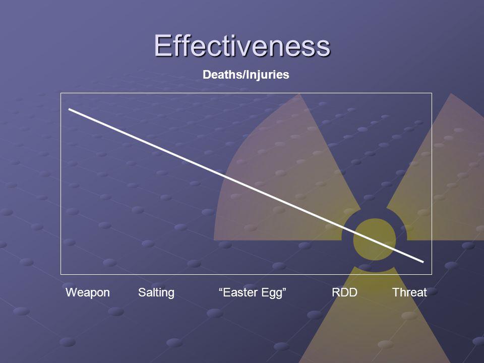 Effectiveness Deaths/Injuries WeaponRDDSaltingEaster EggThreat