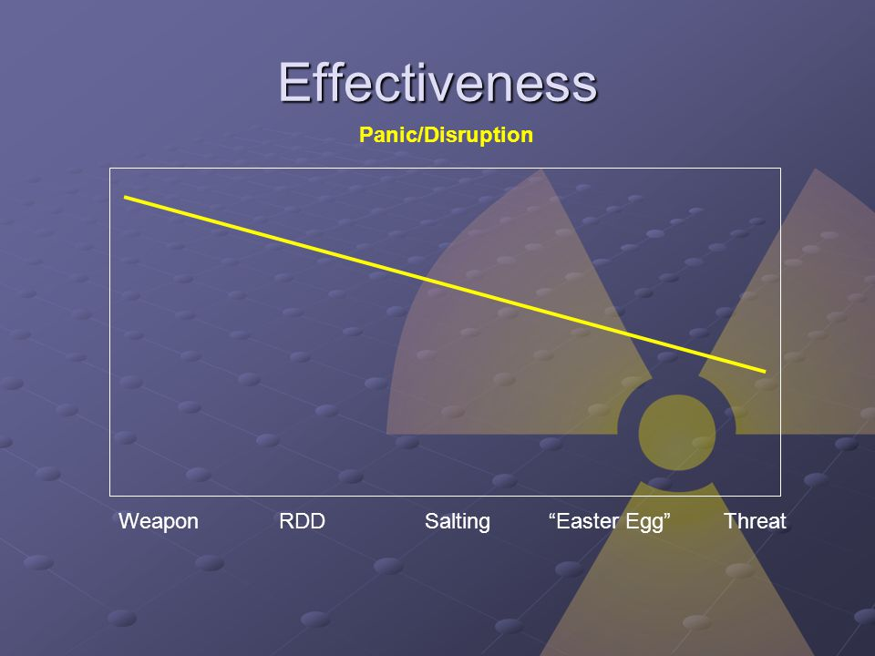 Effectiveness Panic/Disruption WeaponRDDSaltingEaster EggThreat