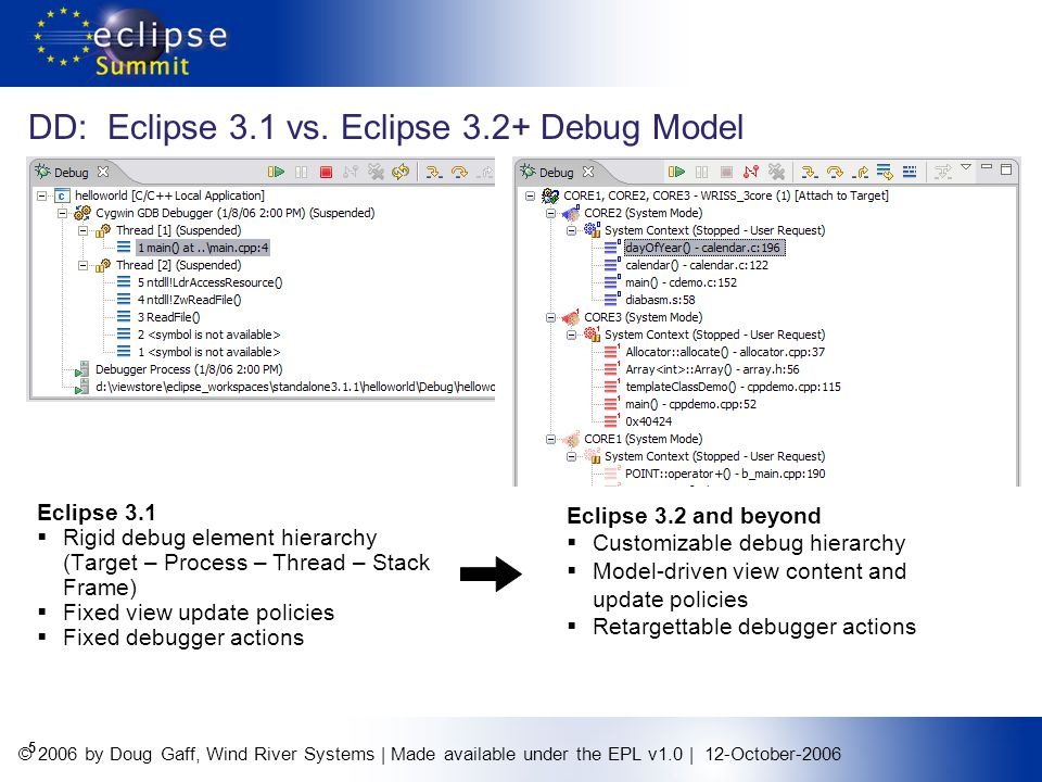 © 2006 by Doug Gaff, Wind River Systems   Made available under the EPL v1.0   12-October-2006 6 Target Management (TM) www.eclipse.org/dsdp/tm Mission: Create data models and frameworks to configure and manage embedded systems, their connections, and their services.