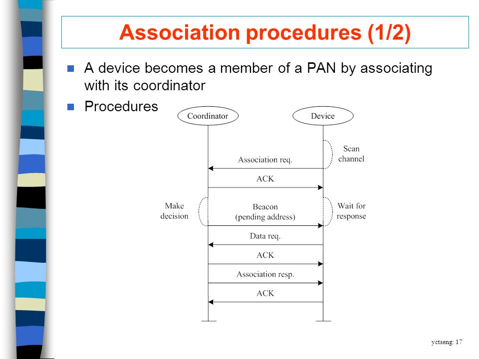 yctseng: 17 Association procedures (1/2) A device becomes a member of a PAN by associating with its coordinator Procedures