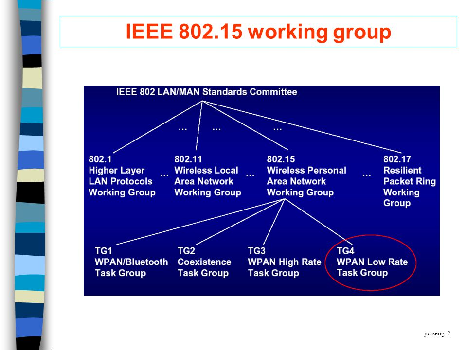 yctseng: 2 IEEE 802.15 working group