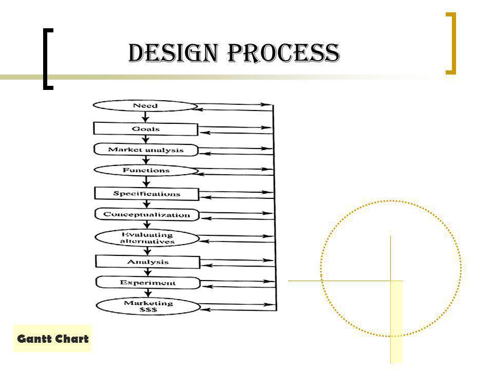Design Process Gantt Chart