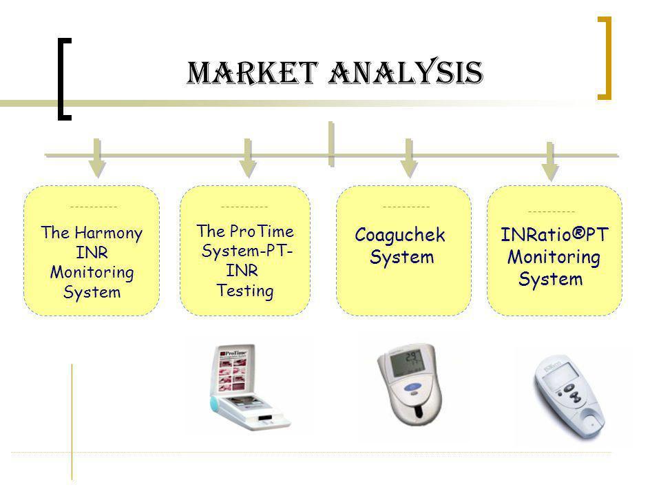The ProTime System-PT- INR Testing Market Analysis Coaguchek System INRatio®PT Monitoring System The Harmony INR Monitoring System