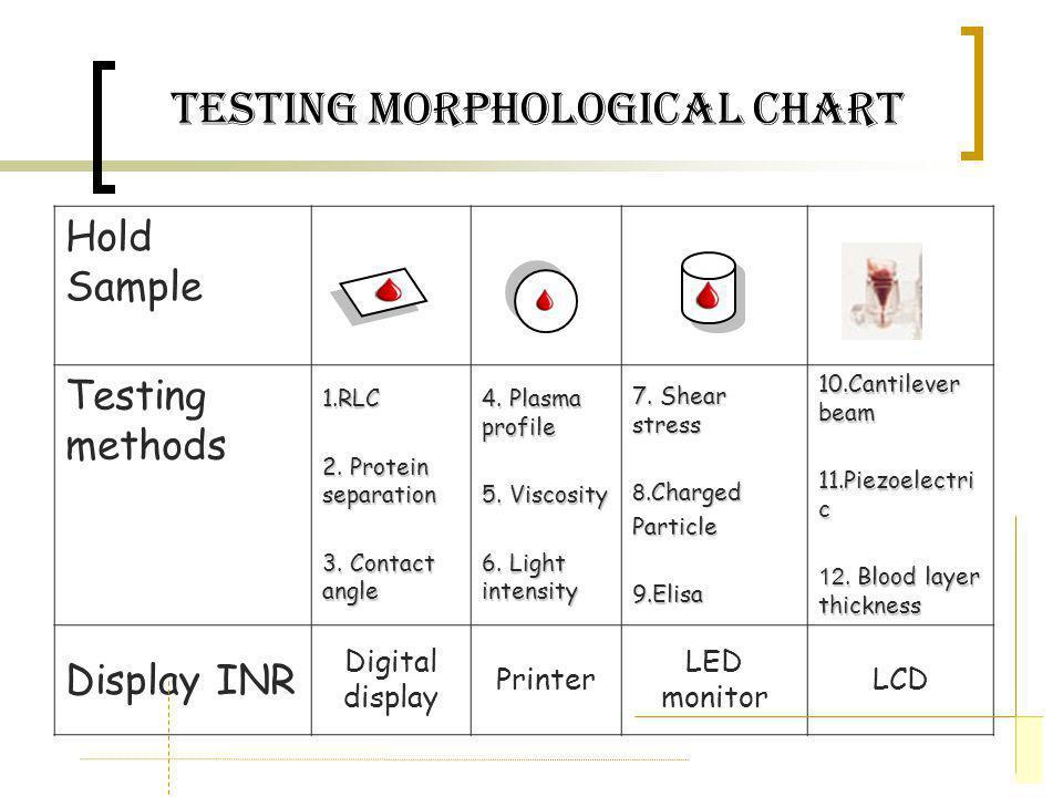 Testing Morphological Chart Hold Sample Testing methods 1.RLC 2. Protein separation 3. Contact angle 4. Plasma profile 5. Viscosity 6. Light intensity