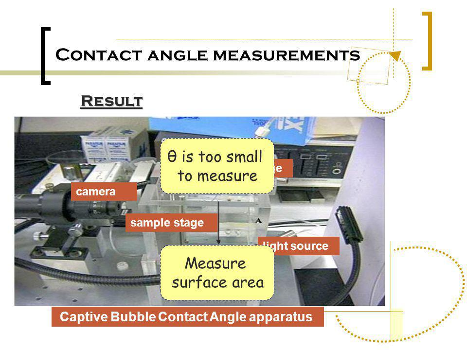 Contact angle measurements camera sample stage light source Syringe Captive Bubble Contact Angle apparatus Result θ is too small to measure Measure su