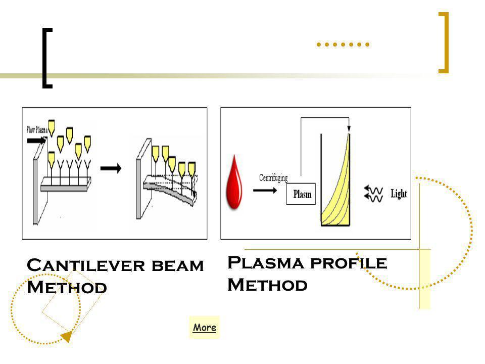 Cantilever beam Method Plasma profile Method More