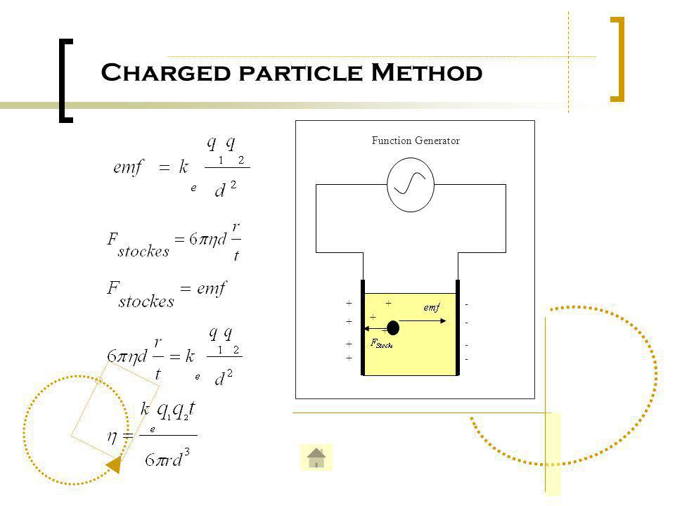 Charged particle Method +- - - - + + + + + Function Generator +