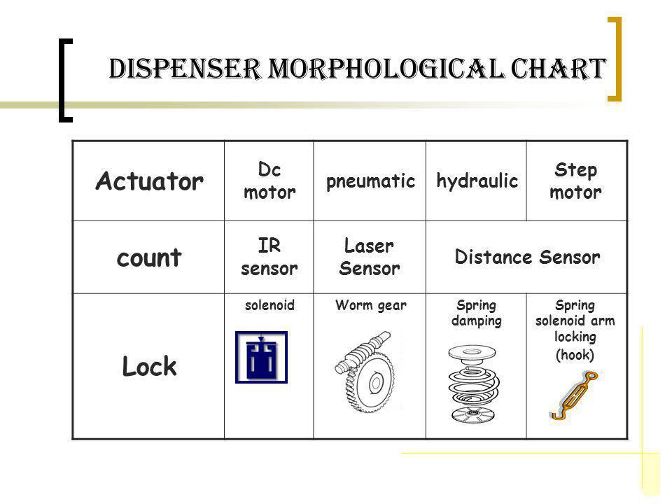 dispenser Morphological Chart Actuator Dc motor pneumatichydraulic Step motor count IR sensor Laser Sensor Distance Sensor Lock solenoidWorm gearSprin