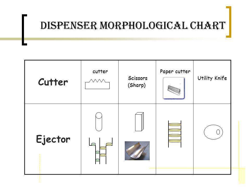 dispenser Morphological Chart Cutter cutter Scissors (Sharp) Paper cutter Utility Knife Ejector