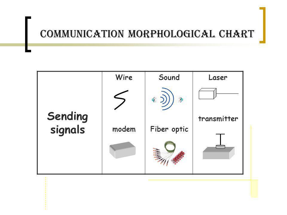 communication Morphological Chart Sending signals Wire modem Sound Fiber optic Laser transmitter