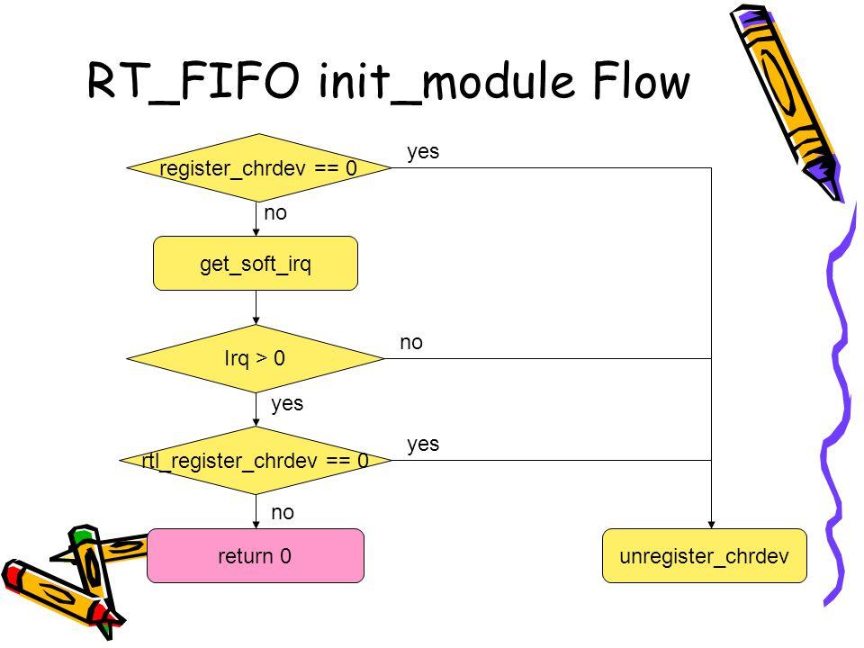 RT_FIFO init_module Flow register_chrdev == 0 Irq > 0 unregister_chrdev get_soft_irq yes no yes rtl_register_chrdev == 0 yes no return 0