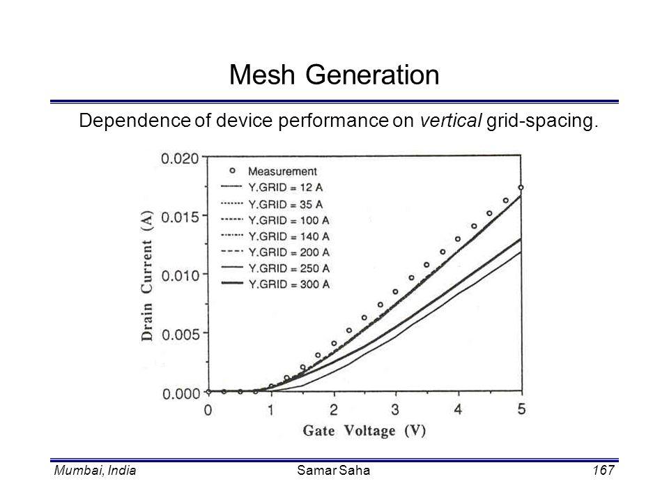 Mumbai, IndiaSamar Saha167 Mesh Generation Dependence of device performance on vertical grid-spacing.