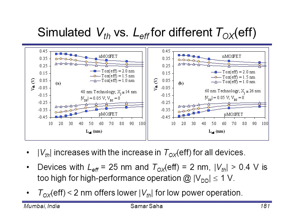 Mumbai, IndiaSamar Saha181 |V th | increases with the increase in T OX (eff) for all devices. Devices with L eff = 25 nm and T OX (eff) = 2 nm, |V th