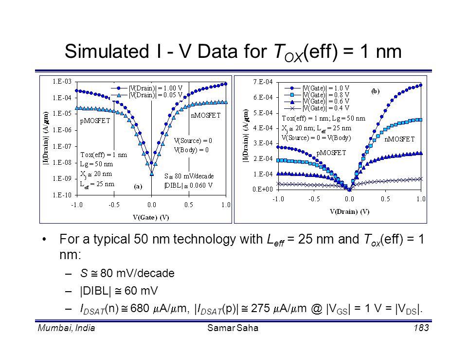 Mumbai, IndiaSamar Saha183 For a typical 50 nm technology with L eff = 25 nm and T ox (eff) = 1 nm: –S 80 mV/decade –|DIBL| 60 mV –I DSAT (n) 680 A/ m