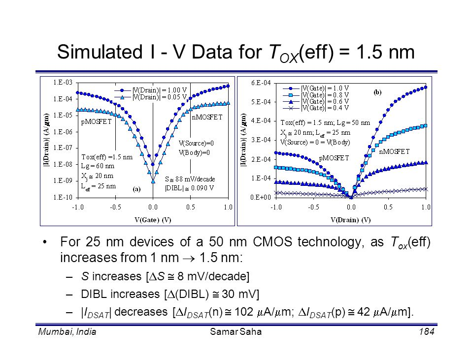 Mumbai, IndiaSamar Saha184 For 25 nm devices of a 50 nm CMOS technology, as T ox (eff) increases from 1 nm 1.5 nm: –S increases [ S 8 mV/decade] –DIBL