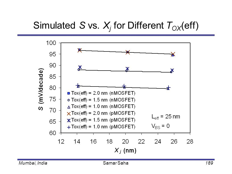 Mumbai, IndiaSamar Saha189 Simulated S vs. X j for Different T OX (eff)