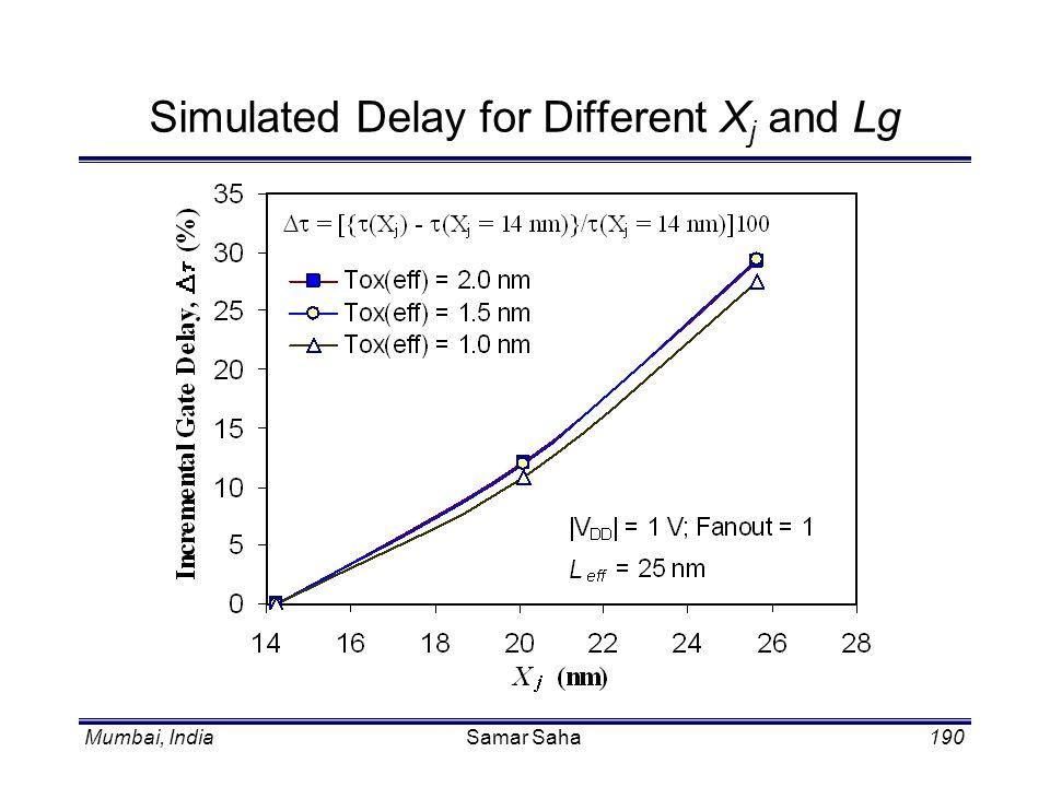 Mumbai, IndiaSamar Saha190 Simulated Delay for Different X j and Lg
