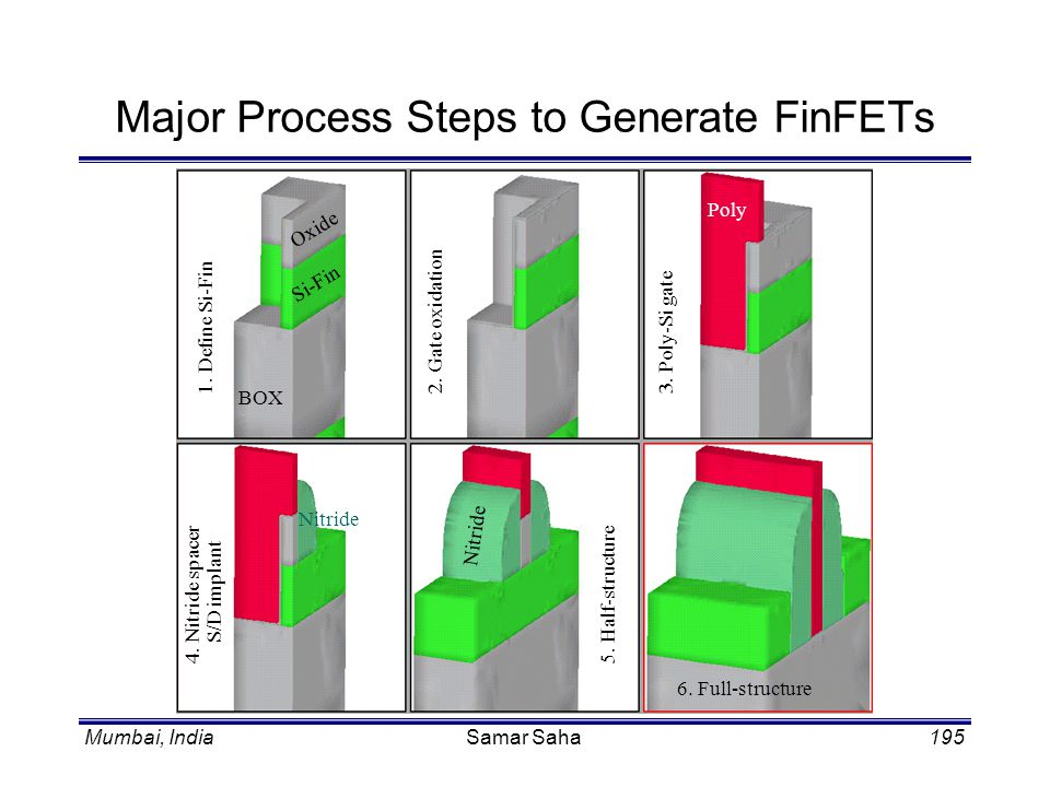 Mumbai, IndiaSamar Saha195 Major Process Steps to Generate FinFETs 1. Define Si-Fin2. Gate oxidation 3. Poly-Si gate 4. Nitride spacer S/D implant 5.