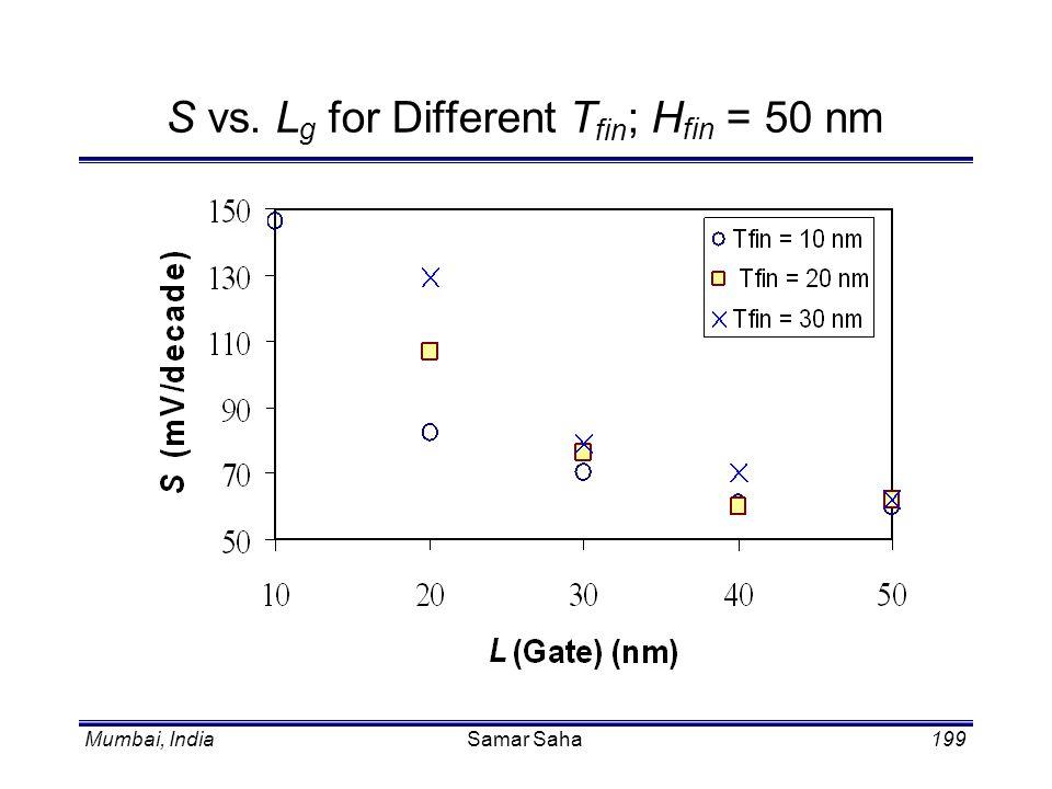 Mumbai, IndiaSamar Saha199 S vs. L g for Different T fin ; H fin = 50 nm