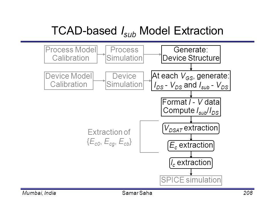 Mumbai, IndiaSamar Saha208 TCAD-based I sub Model Extraction V DSAT extraction E c extraction l c extraction SPICE simulation Format I - V data Comput