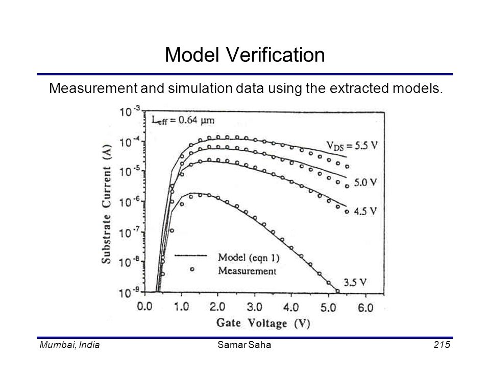 Mumbai, IndiaSamar Saha215 Model Verification Measurement and simulation data using the extracted models.