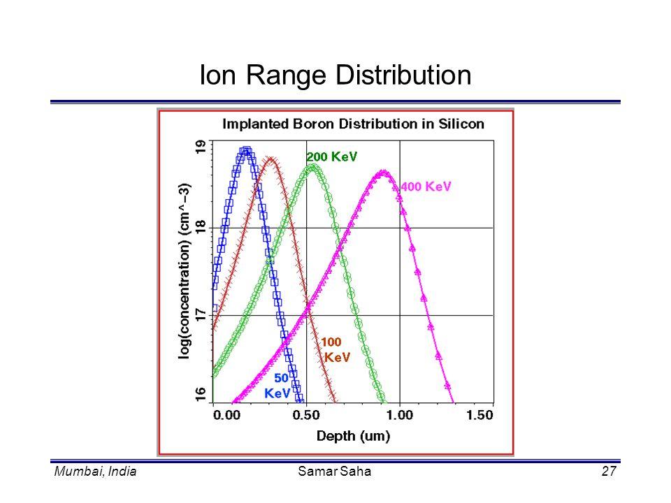 Mumbai, IndiaSamar Saha27 Ion Range Distribution