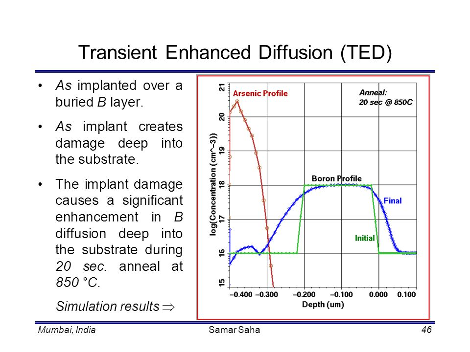 Mumbai, IndiaSamar Saha46 Transient Enhanced Diffusion (TED) As implanted over a buried B layer. As implant creates damage deep into the substrate. Th