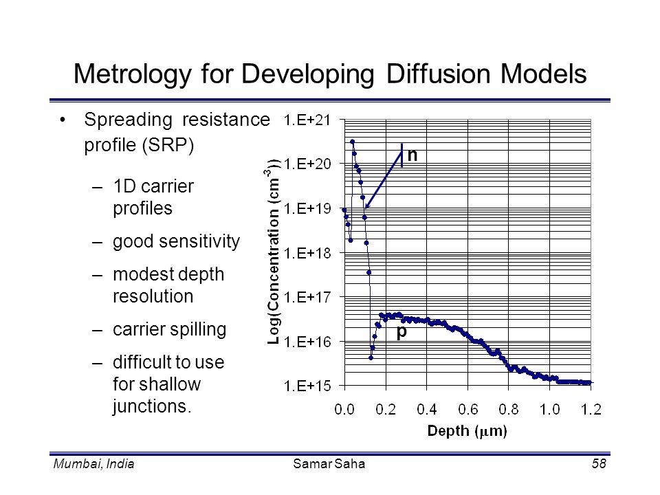 Mumbai, IndiaSamar Saha58 Metrology for Developing Diffusion Models Spreading resistance profile (SRP) –1D carrier profiles –good sensitivity –modest