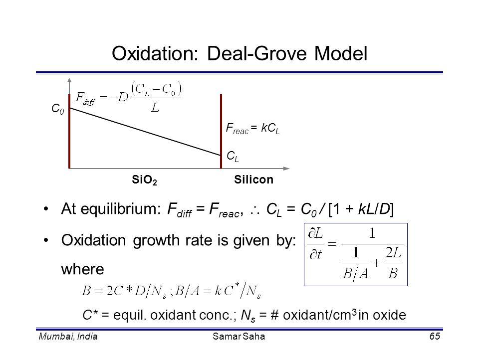 Mumbai, IndiaSamar Saha65 Oxidation: Deal-Grove Model C0C0 CLCL SiliconSiO 2 F reac = kC L At equilibrium: F diff = F reac, C L = C 0 / [1 + kL/D] Oxi