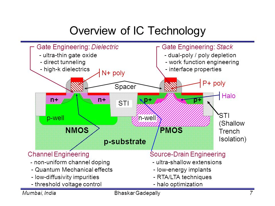 Mumbai, IndiaBhaskar Gadepally8 Overview of IC Devices New device and device physics are continuously evolving: –nano-scale devices –microscopic diffusion –quantum mechanical carrier transport –molecular dynamics –quantum chemistry –high-frequency interconnect behavior.