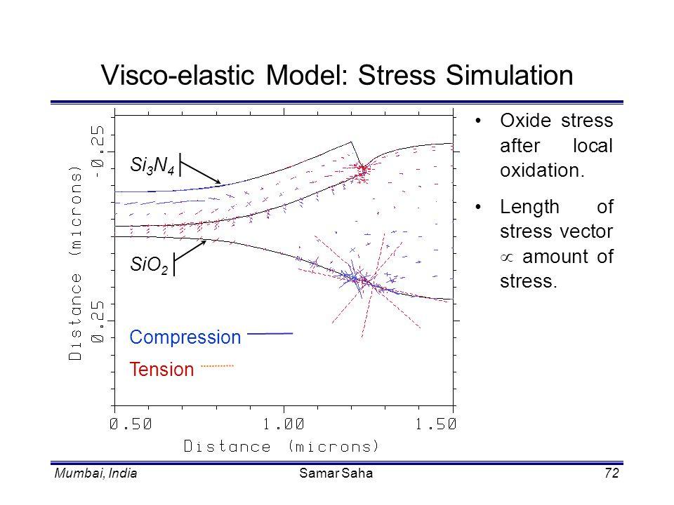 Mumbai, IndiaSamar Saha72 Visco-elastic Model: Stress Simulation Oxide stress after local oxidation. Length of stress vector amount of stress. Compres