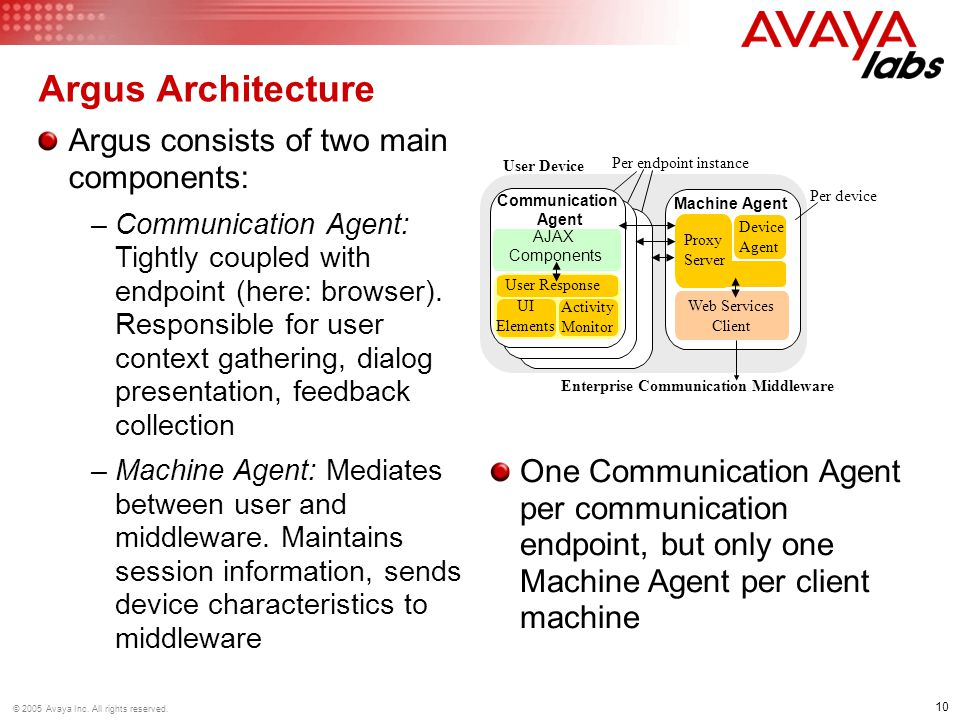 10 © 2005 Avaya Inc. All rights reserved.