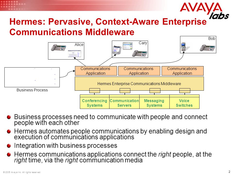 13 © 2005 Avaya Inc.All rights reserved.