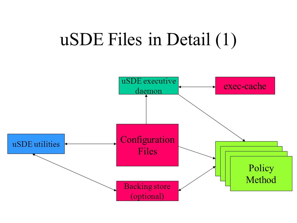 uSDE Files in Detail (1) uSDE executive daemon uSDE utilities Configuration Files Backing store (optional) exec-cache Policy Method Policy Method Poli