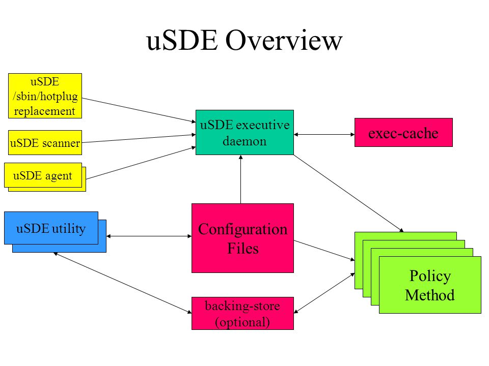 Policy Method Toolkit (2) disk-ide-policy –implements persistent device naming Vendor/model string, Serial number –handles IDE, EIDE, serial ATA and USB hosted [E]IDE devices –Implements replacement and relocation policies for [E]IDE and mapped serial ATA