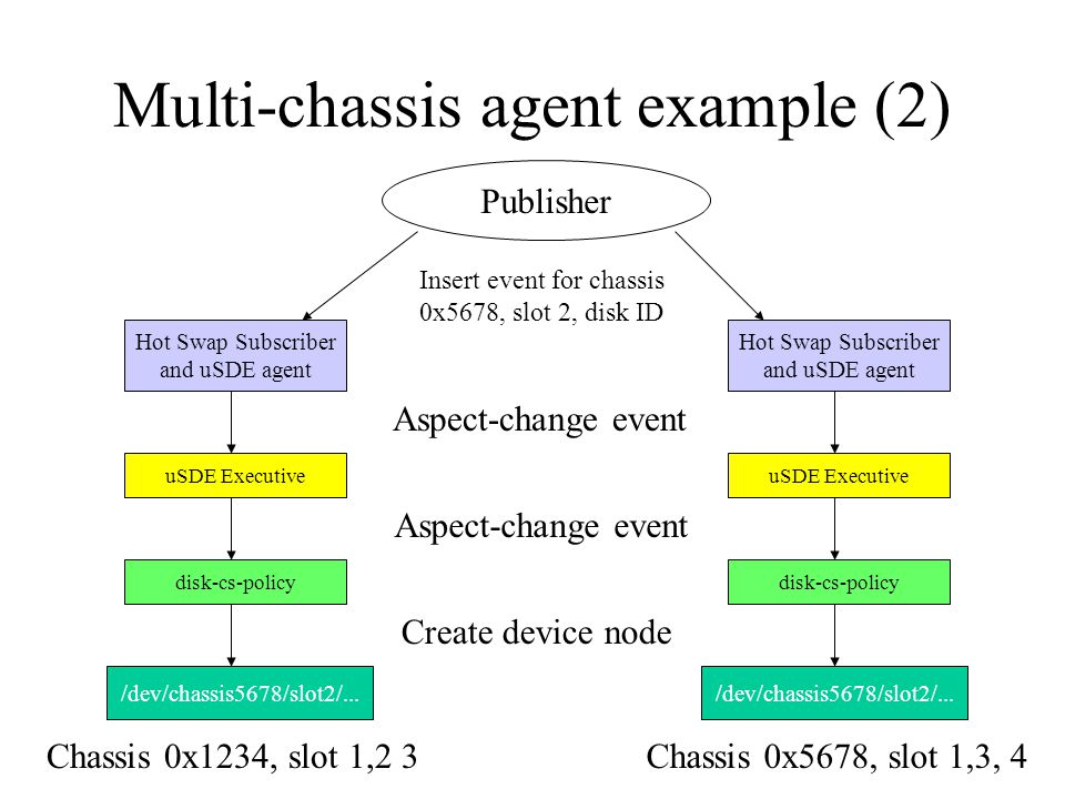 Multi-chassis agent example (2) Hot Swap Subscriber and uSDE agent uSDE Executive disk-cs-policy Chassis 0x1234, slot 1,2 3 Publisher Insert event for chassis 0x5678, slot 2, disk ID Aspect-change event Hot Swap Subscriber and uSDE agent uSDE Executive disk-cs-policy Chassis 0x5678, slot 1,3, 4 /dev/chassis5678/slot2/...