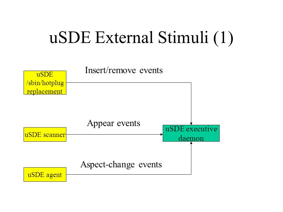 uSDE External Stimuli (1) uSDE executive daemon uSDE /sbin/hotplug replacement uSDE scanner uSDE agent Appear events Insert/remove events Aspect-change events