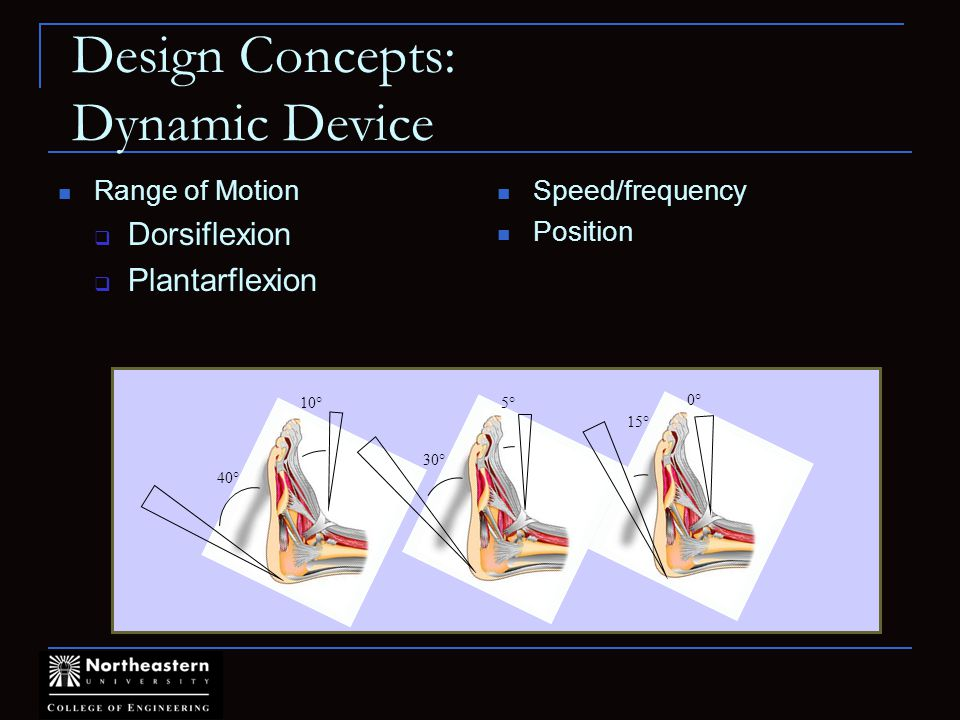 Design Concepts: Dynamic Device Range of Motion Dorsiflexion Plantarflexion Speed/frequency Position 40° 10°5° 30° 0° 15°