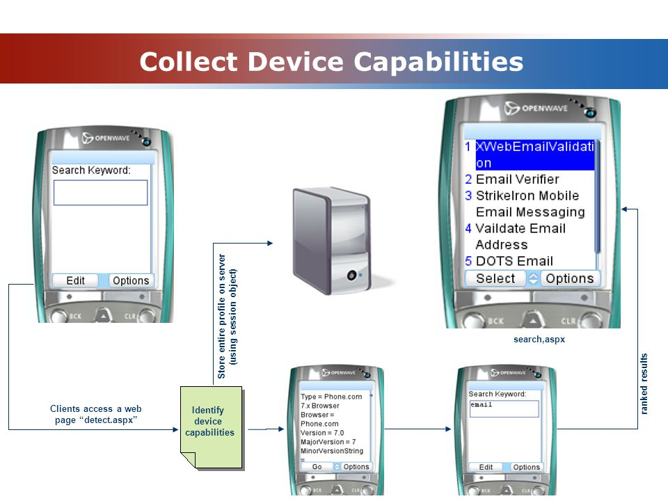 Collect Device Capabilities Clients access a web page detect.aspx Identify device capabilities Store entire profile on server (using session object) ranked results search,aspx