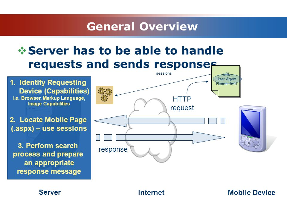 General Overview Server has to be able to handle requests and sends responses Server InternetMobile Device HTTP request response 1.
