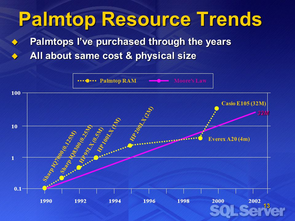 13 Palmtop Resource Trends Palmtops Ive purchased through the years Palmtops Ive purchased through the years All about same cost & physical size All about same cost & physical size 199219941990199619982000 0.1 1 10 100 2002 Sharp IQ7000 (0.125M) Sharp IQ8300 (0.25M) HP 95LX (0.5M) HP 100LX (1M) HP 200LX (2M) Everex A20 (4m) Casio E105 (32M) Palmtop RAMMoores Law 32M