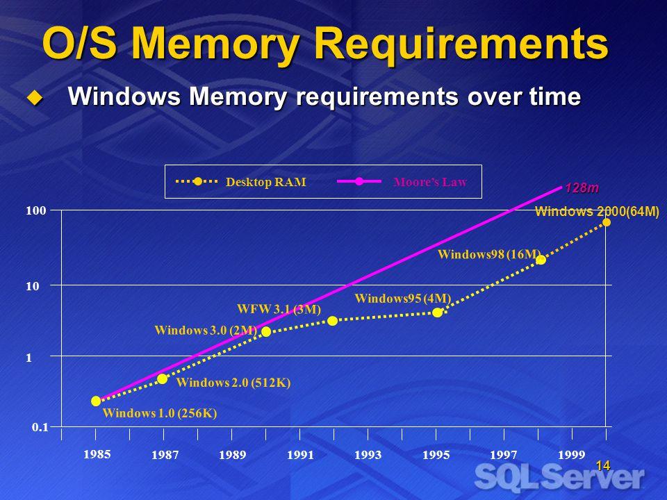 14 O/S Memory Requirements Windows Memory requirements over time Windows Memory requirements over time Desktop RAMMoores Law 198919911987199319951997 0.1 1 10 100 1999 Windows 1.0 (256K) Windows95 (4M) 1985 WFW 3.1 (3M) Windows 2.0 (512K) Windows 3.0 (2M) Windows98 (16M) 128m Windows 2000(64M)