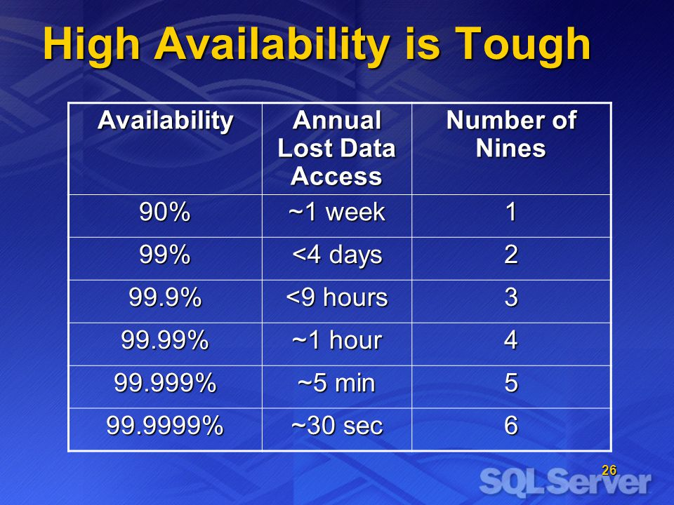 26 High Availability is Tough Availability Annual Lost Data Access Number of Nines 90% ~1 week 1 99% <4 days 2 99.9% <9 hours 3 99.99% ~1 hour 4 99.999% ~5 min 5 99.9999% ~30 sec 6